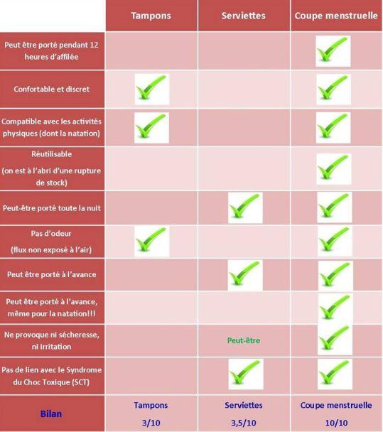 avantages inconvénients coupe menstruelle, tampon et serviette