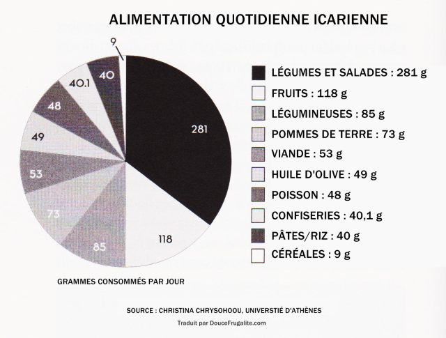 Alimentation icarienne schéma Ikaria
