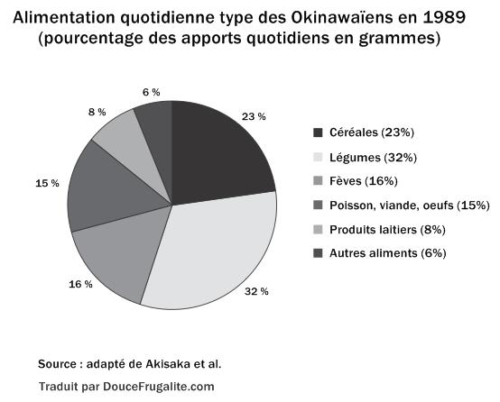 Alimentation Okinawa FR schéma 1989