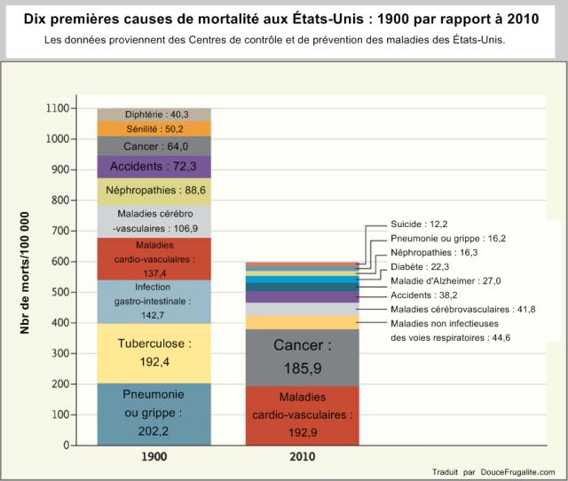 Dix premières causes de mortalité aux États-Unis : 1900 par rapport à 2010