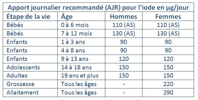Apports journaliers d'iode recommandés bébés, enfants, adolescents, adultes, femmes enceintes, femmes allaitantes