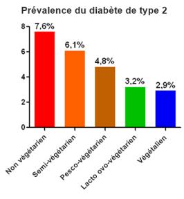 Prévalence du diabète de type 2 selon l'alimentation - omnivore - végétarien - végétalien
